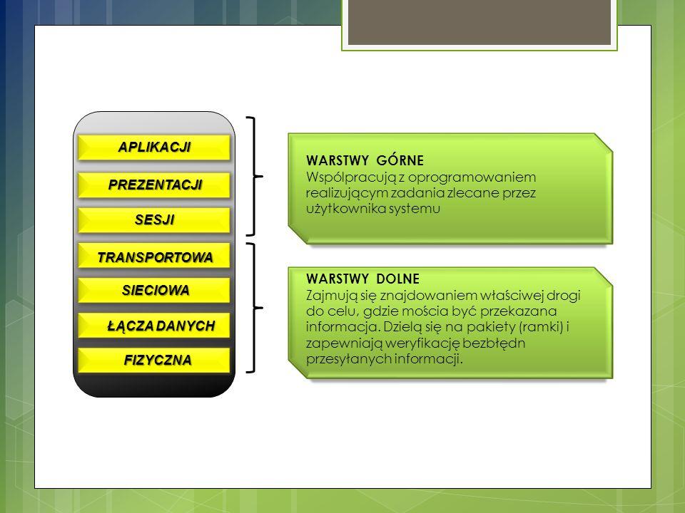 KOMUNIKACJA MIĘDZY WARSTWAMI MODELU OSI Warstwy Proces wysyłający Warstwy Proces odbierający Przebieg logiczny APLIKACJI PREZENTACJI SIECIOWA TRANSPORTOWA SESJI ŁĄCZA DANYCH FIZYCZNA APLIKACJI PREZENTACJI SIECIOWA TRANSPORTOWA SESJI ŁĄCZA DANYCH FIZYCZNA Protokoły warstw Rzeczywista ścieżka transportu danych 1101001011110101010...