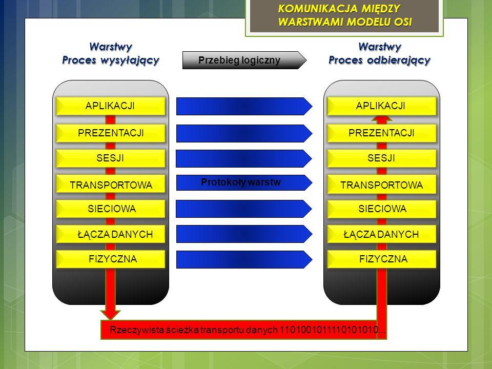 KOMUNIKACJA MIĘDZY WARSTWAMI MODELU OSI Warstwy Proces wysyłający Warstwy Proces odbierający Przebieg logiczny APLIKACJI PREZENTACJI SIECIOWA TRANSPOR