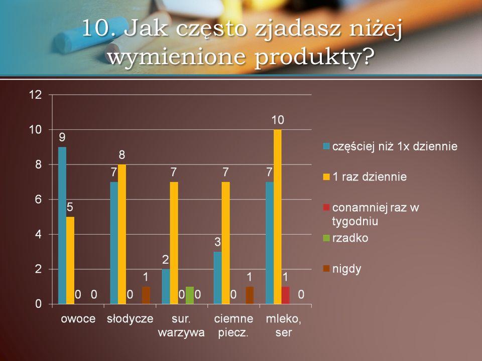 10. Jak często zjadasz niżej wymienione produkty?