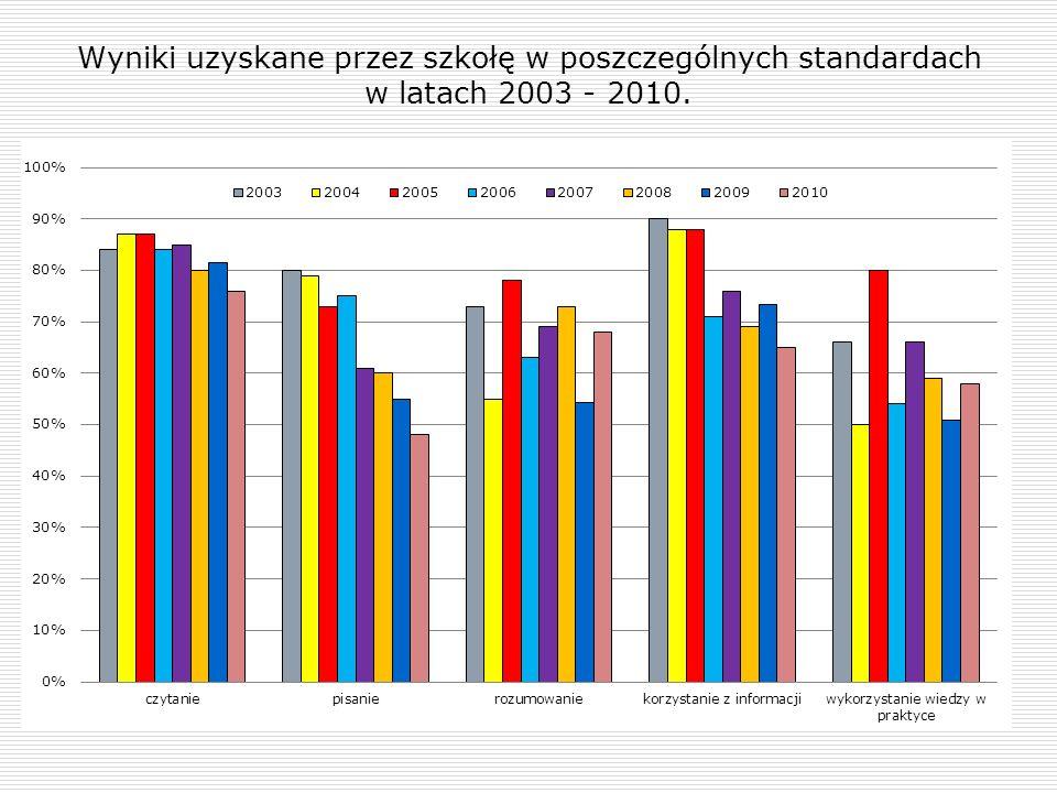 Wyniki uzyskane przez szkołę w poszczególnych standardach w latach 2003 - 2010.