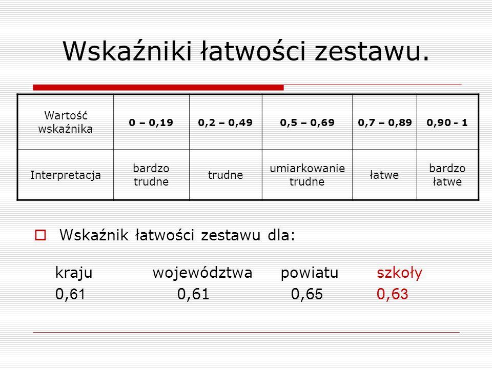 Wskaźniki łatwości zestawu. Wartość wskaźnika 0 – 0,190,2 – 0,490,5 – 0,690,7 – 0,890,90 - 1 Interpretacja bardzo trudne trudne umiarkowanie trudne ła