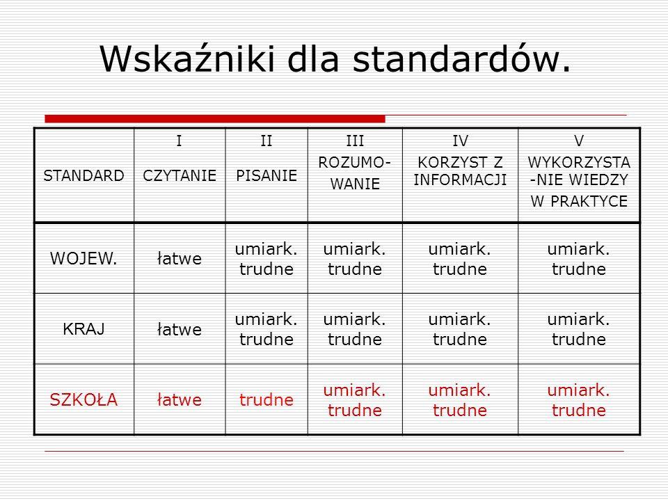 Wskaźniki dla standardów. STANDARD I CZYTANIE II PISANIE III ROZUMO- WANIE IV KORZYST Z INFORMACJI V WYKORZYSTA -NIE WIEDZY W PRAKTYCE WOJEW.łatwe umi