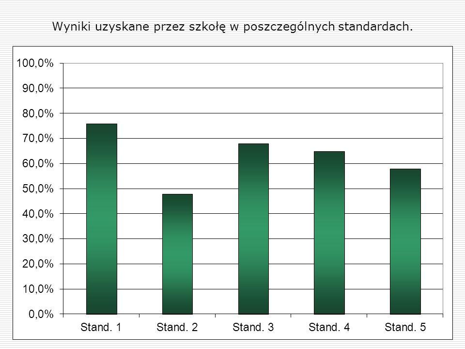 Wyniki uzyskane przez szkołę w poszczególnych standardach.