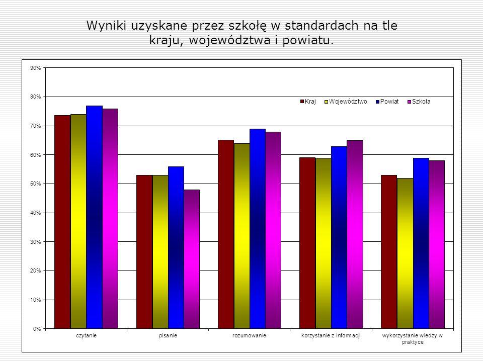Wyniki uzyskane przez szkołę w poszczególnych staninach w latach 2006 - 2010.