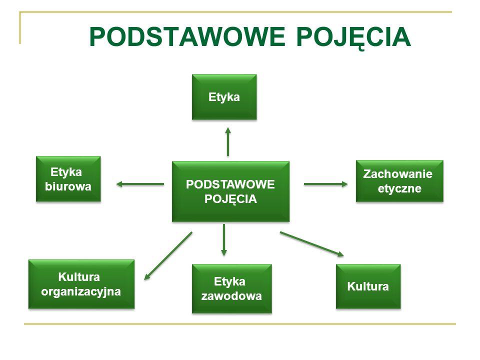 PODSTAWOWE POJĘCIA PODSTAWOWE POJĘCIA PODSTAWOWE POJĘCIA Etyka biurowa Etyka biurowa Etyka Kultura organizacyjna Kultura organizacyjna Zachowanie etyc
