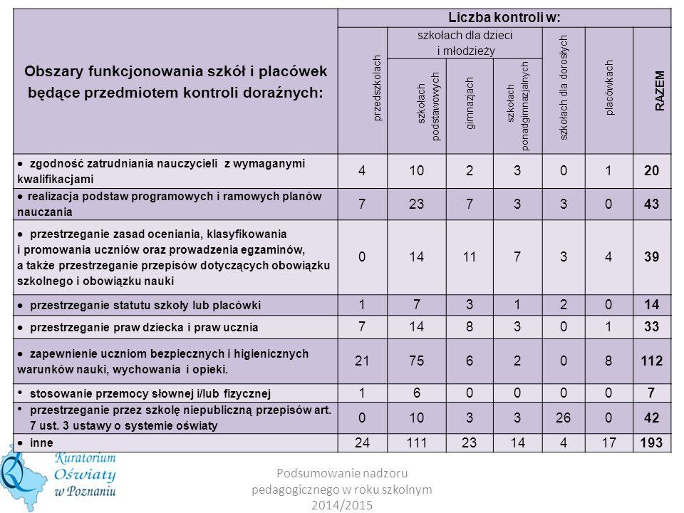 Obszary funkcjonowania szkół i placówek będące przedmiotem kontroli doraźnych: Liczba kontroli w: przedszkolach szkołach dla dzieci i młodzieży szkoła