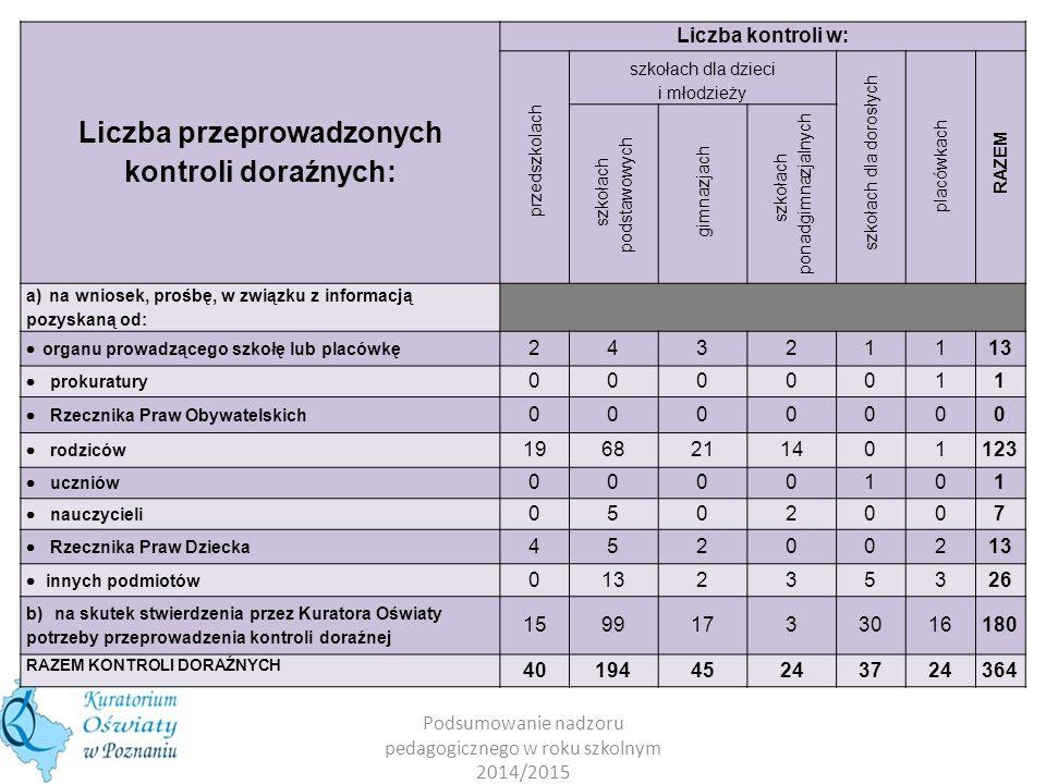 Liczba przeprowadzonych kontroli doraźnych: Liczba kontroli w: przedszkolach szkołach dla dzieci i młodzieży szkołach dla dorosłych placówkach RAZEM s