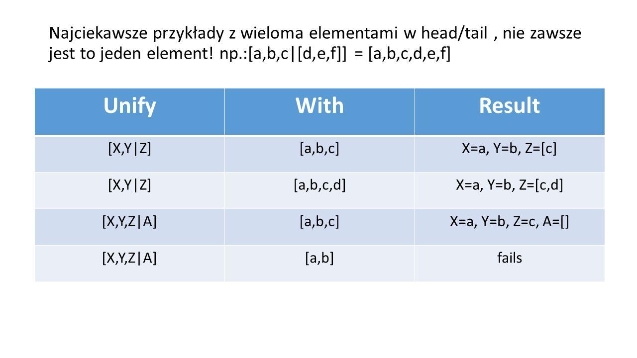 Najciekawsze przykłady z wieloma elementami w head/tail, nie zawsze jest to jeden element.