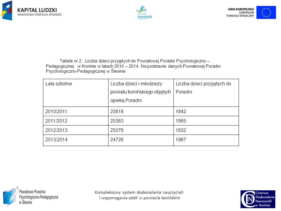 Lata szkolne Liczba dzieci i młodzieży powiatu konińskiego objętych opieką Poradni Liczba dzieci przyjętych do Poradni 2010/2011256181842 2011/2012253831865 2012/2013250781832 2013/2014247261987 Tabela nr 2.