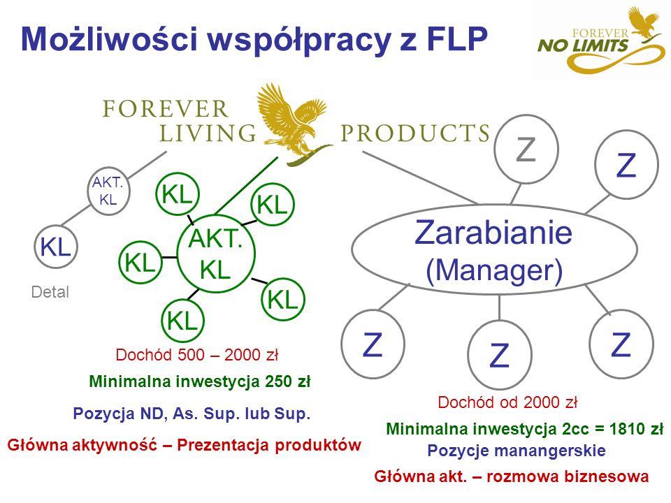 Możliwości współpracy z FLP KL AKT. KL Zarabianie (Manager) AKT. KL Z Z Z Z Z Detal Dochód 500 – 2000 zł Minimalna inwestycja 250 zł Dochód od 2000 zł
