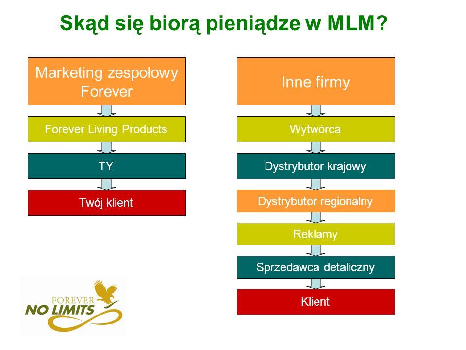 Skąd się biorą pieniądze w MLM? Marketing zespołowy Forever Forever Living Products TY Twój klient Inne firmy Wytwórca Dystrybutor krajowy Dystrybutor