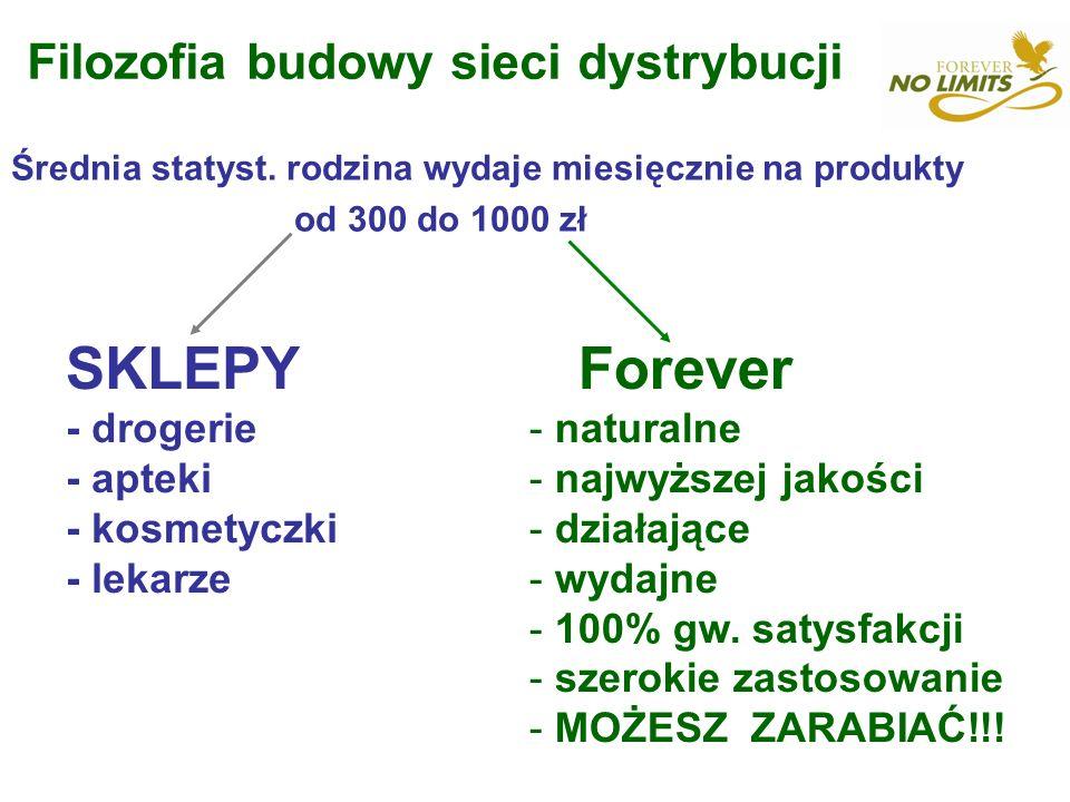 Filozofia budowy sieci dystrybucji Średnia statyst. rodzina wydaje miesięcznie na produkty od 300 do 1000 zł SKLEPY - drogerie - apteki - kosmetyczki