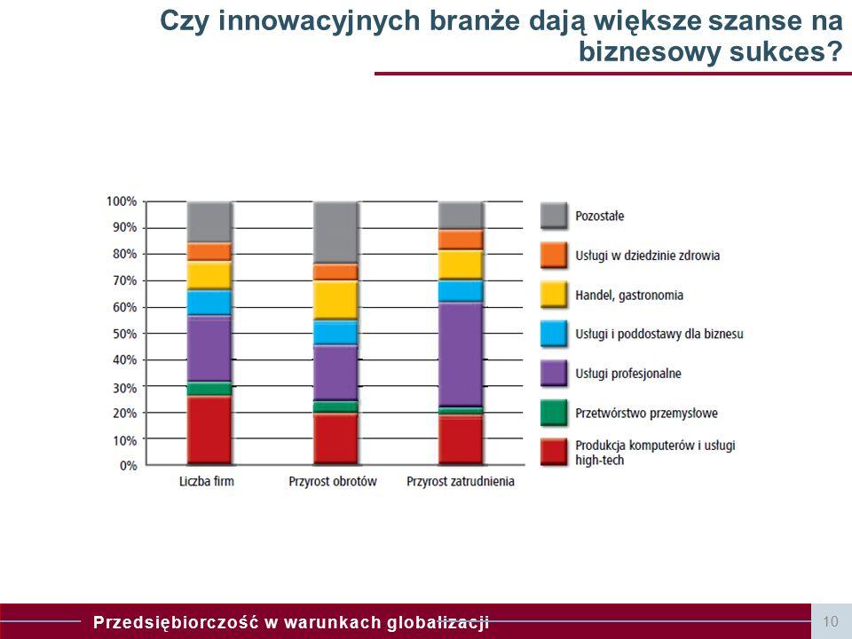 Przedsiębiorczość w warunkach globalizacji 11 Jak jest w rzeczywistości c.d..