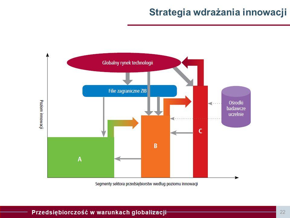 Przedsiębiorczość w warunkach globalizacji 23 Przedsiębiorczość a innowacje – razem czy osobno?