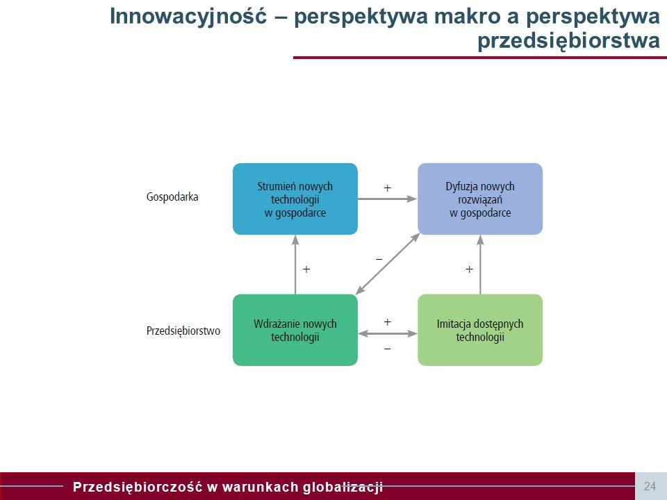 Przedsiębiorczość w warunkach globalizacji 24 Innowacyjność – perspektywa makro a perspektywa przedsiębiorstwa