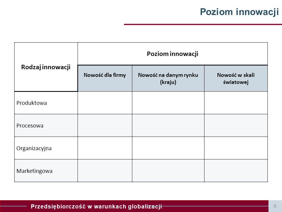 Przedsiębiorczość w warunkach globalizacji 7 Innowacyjność – rozwój – sukces w biznesie Tezy: 1.