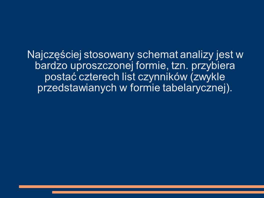 Najczęściej stosowany schemat analizy jest w bardzo uproszczonej formie, tzn. przybiera postać czterech list czynników (zwykle przedstawianych w formi