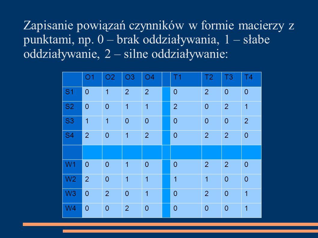 Zapisanie powiązań czynników w formie macierzy z punktami, np. 0 – brak oddziaływania, 1 – słabe oddziaływanie, 2 – silne oddziaływanie: O1O2O3O4T1T2T