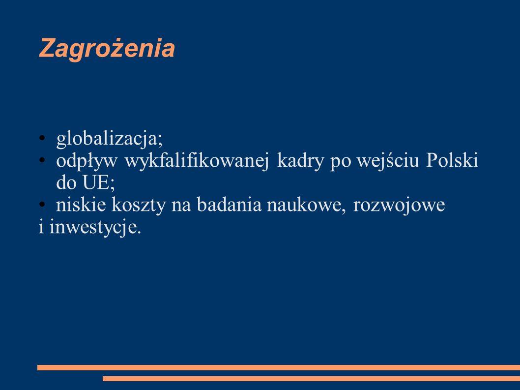 Zagrożenia globalizacja; odpływ wykfalifikowanej kadry po wejściu Polski do UE; niskie koszty na badania naukowe, rozwojowe i inwestycje.