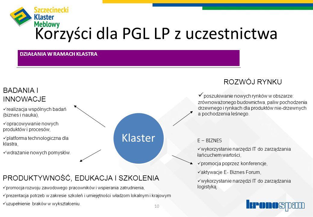 Korzyści dla PGL LP z uczestnictwa 10 DZIAŁANIA W RAMACH KLASTRA BADANIA I INNOWACJE realizacja wspólnych badań (biznes i nauka), opracowywanie nowych