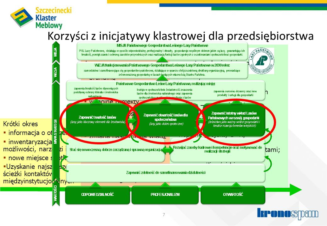 Korzyści z inicjatywy klastrowej dla przedsiębiorstwa 7 Krótki okres  informacja o otoczeniu  inwentaryzacja możliwości, narzędzi itp  nowe miejsce