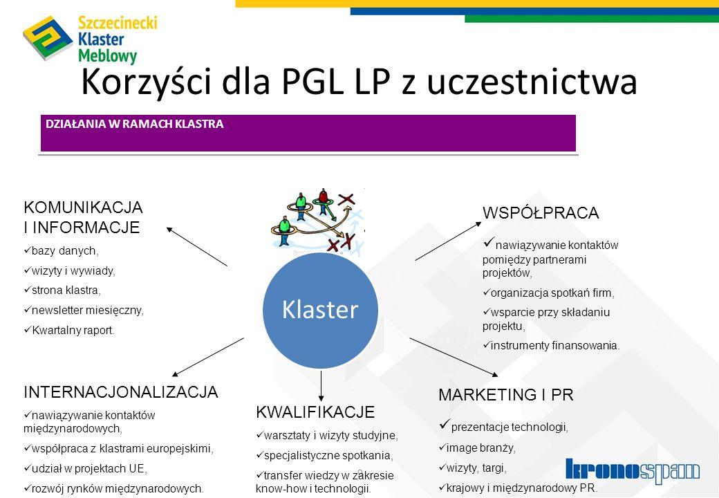 Korzyści dla PGL LP z uczestnictwa 10 DZIAŁANIA W RAMACH KLASTRA BADANIA I INNOWACJE realizacja wspólnych badań (biznes i nauka), opracowywanie nowych produktów i procesów, platforma technologiczna dla klastra, wdrażanie nowych pomysłów.