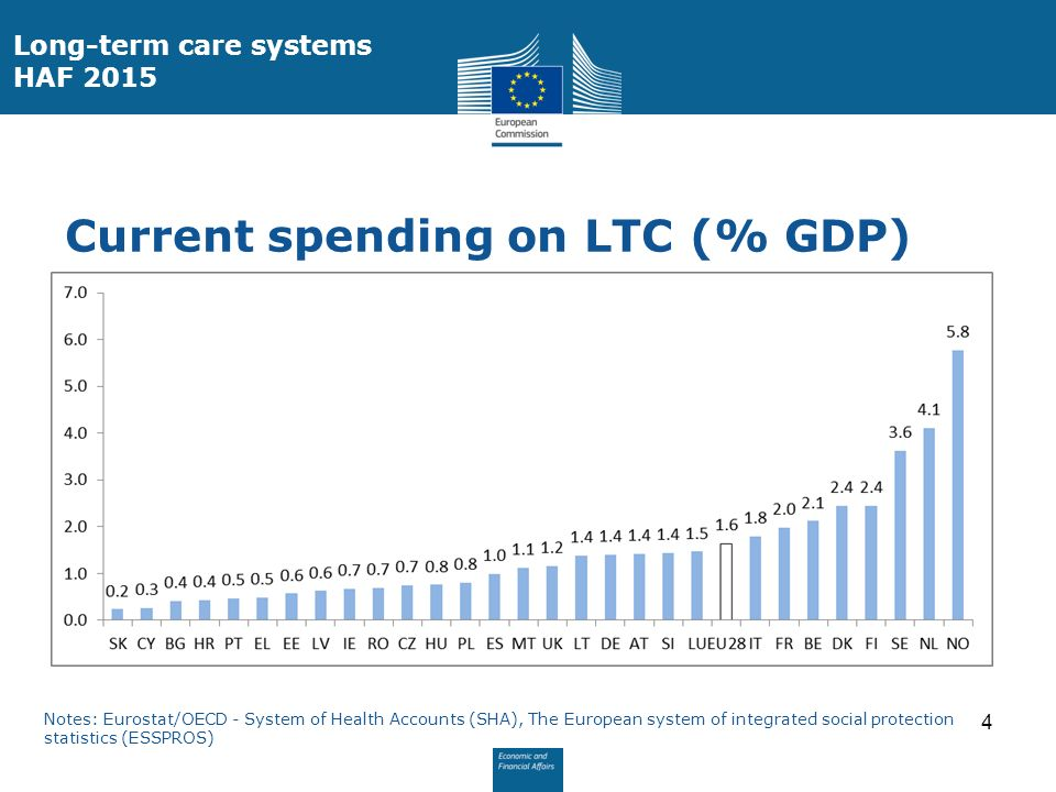 Current spending on LTC (% GDP) 4 Long-term care systems HAF 2015 Notes: Eurostat/OECD - System of Health Accounts (SHA), The European system of integrated social protection statistics (ESSPROS)