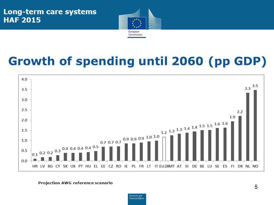 Growth of spending until 2060 (pp GDP) Projection AWG reference scenario 5 Long-term care systems HAF 2015