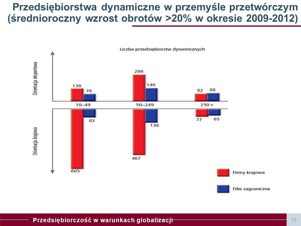 Przedsiębiorczość w warunkach globalizacji 10 Przedsiębiorstwa dynamiczne w przemyśle przetwórczym (średnioroczny wzrost obrotów >20% w okresie 2009-2012)