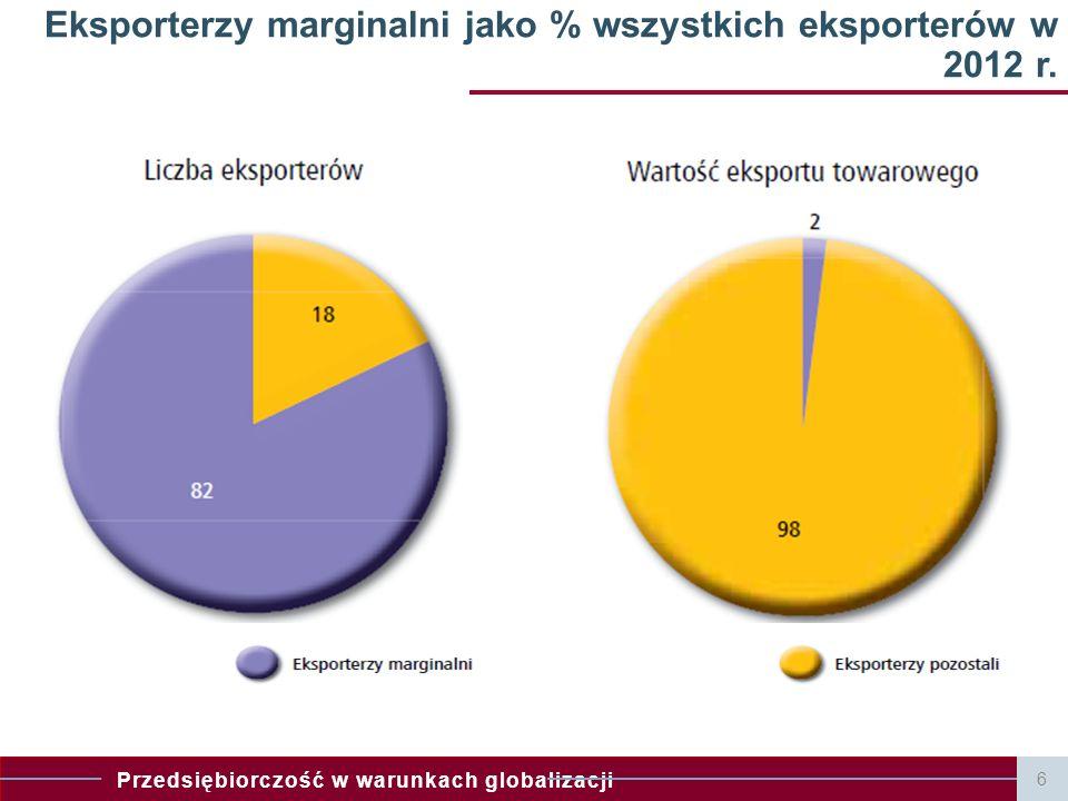 Przedsiębiorczość w warunkach globalizacji 6 Eksporterzy marginalni jako % wszystkich eksporterów w 2012 r.