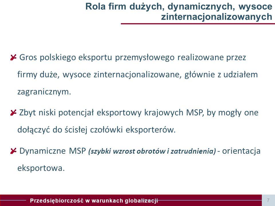 Przedsiębiorczość w warunkach globalizacji 7 Rola firm dużych, dynamicznych, wysoce zinternacjonalizowanych Gros polskiego eksportu przemysłowego realizowane przez firmy duże, wysoce zinternacjonalizowane, głównie z udziałem zagranicznym.