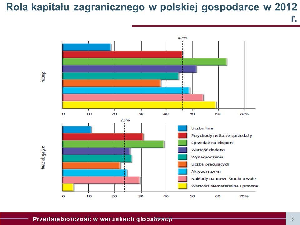 Przedsiębiorczość w warunkach globalizacji 8 Rola kapitału zagranicznego w polskiej gospodarce w 2012 r.