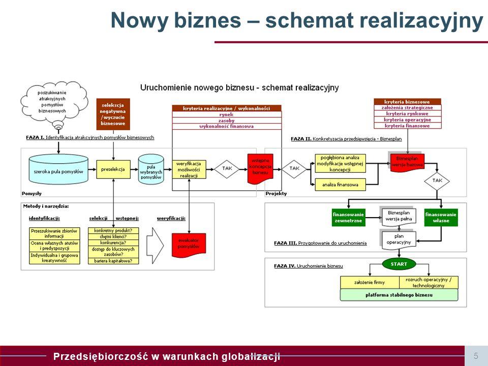 Przedsiębiorczość w warunkach globalizacji Nowy biznes – schemat realizacyjny 5