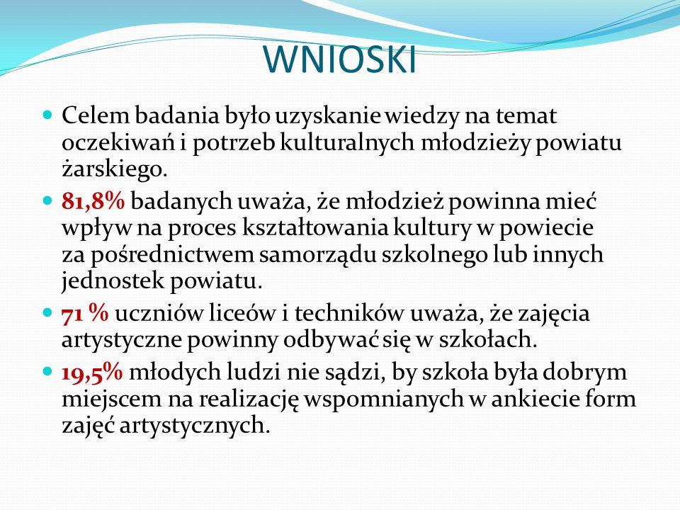 WNIOSKI Celem badania było uzyskanie wiedzy na temat oczekiwań i potrzeb kulturalnych młodzieży powiatu żarskiego.