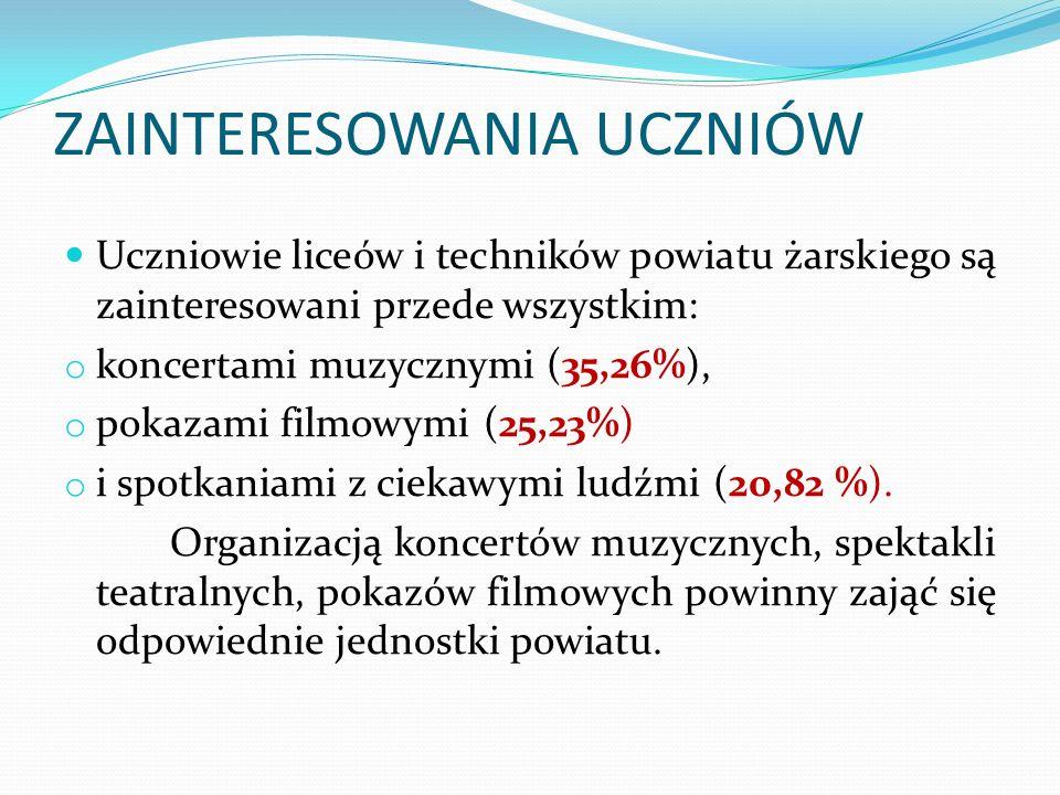 ZAINTERESOWANIA UCZNIÓW Uczniowie liceów i techników powiatu żarskiego są zainteresowani przede wszystkim: o koncertami muzycznymi (35,26%), o pokazami filmowymi (25,23%) o i spotkaniami z ciekawymi ludźmi (20,82 %).