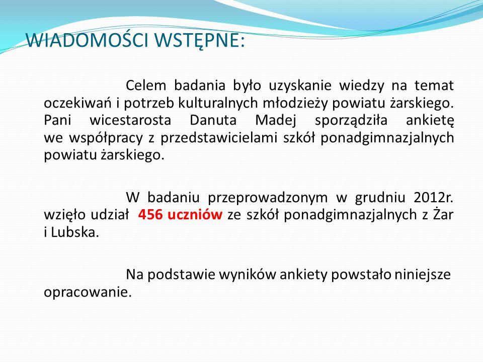 WIADOMOŚCI WSTĘPNE: Celem badania było uzyskanie wiedzy na temat oczekiwań i potrzeb kulturalnych młodzieży powiatu żarskiego.
