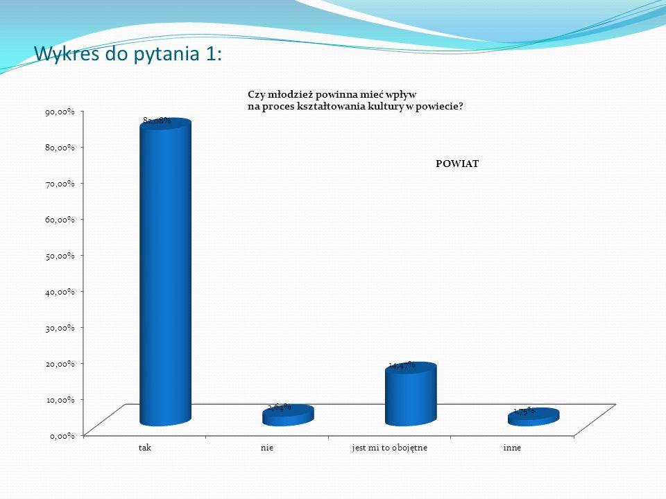 Wykres do pytania 1:
