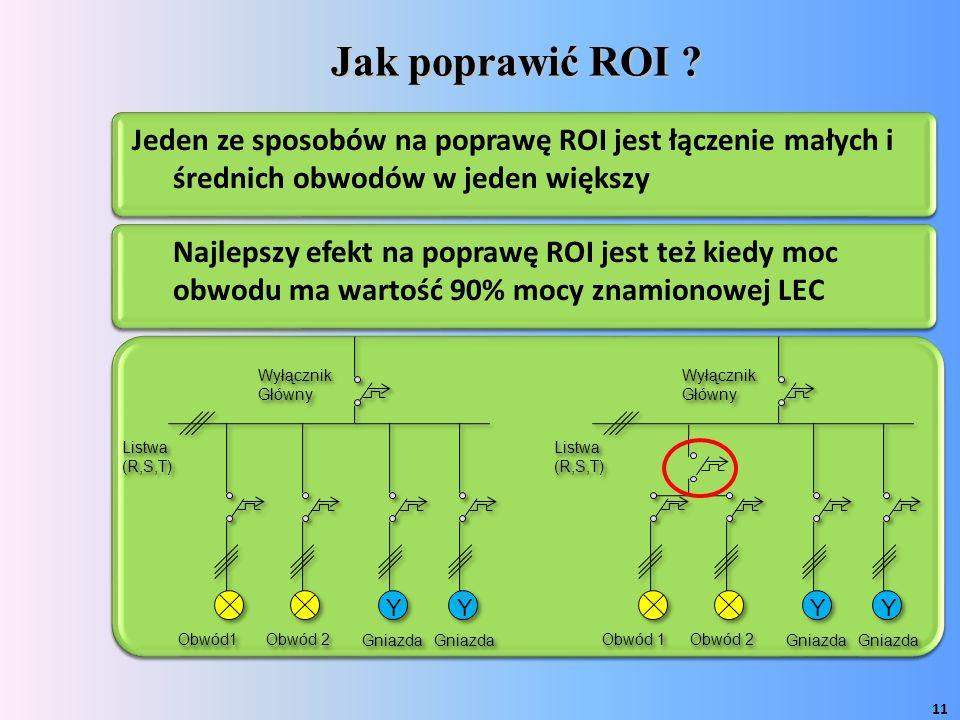 Jak poprawić ROI .