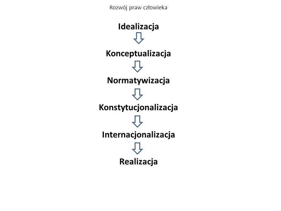Rozwój praw człowieka Idealizacja Konceptualizacja Normatywizacja Konstytucjonalizacja Internacjonalizacja Realizacja