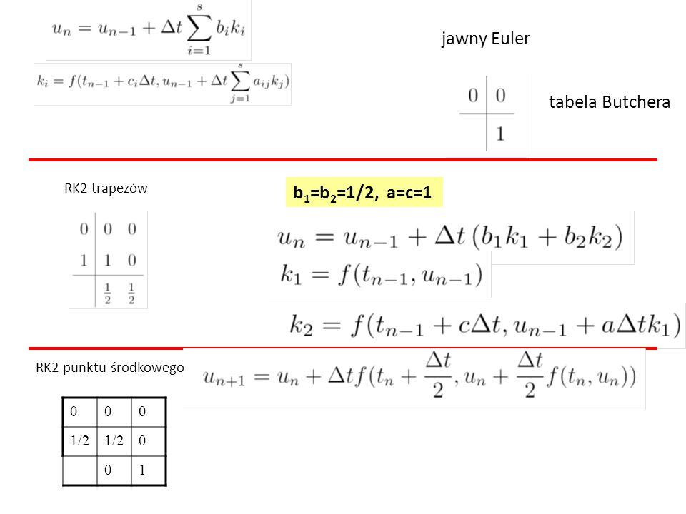 jawny Euler RK2 trapezów tabela Butchera b 1 =b 2 =1/2, a=c=1 RK2 punktu środkowego 000 1/2 0 01