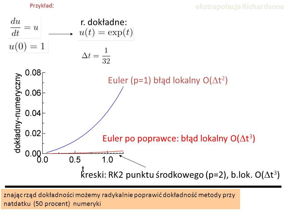 Przykład: Euler po poprawce: błąd lokalny O(  t 3 ) kreski: RK2 punktu środkowego (p=2), b.lok. O(  t 3 ) ekstrapolacja Richardsona znając rząd dokł