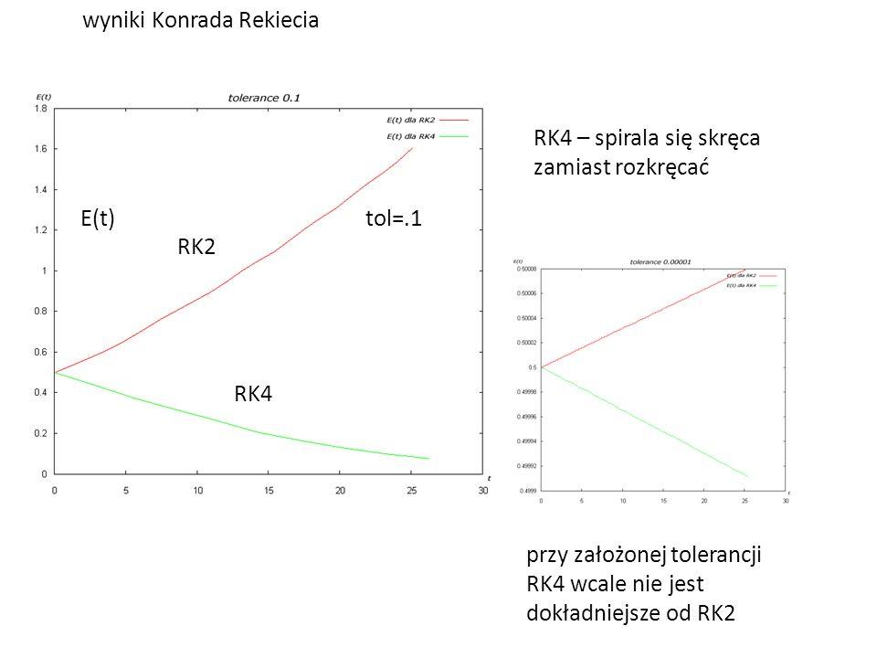 wyniki Konrada Rekiecia RK2 tol=.1 RK4 E(t) RK4 – spirala się skręca zamiast rozkręcać przy założonej tolerancji RK4 wcale nie jest dokładniejsze od R