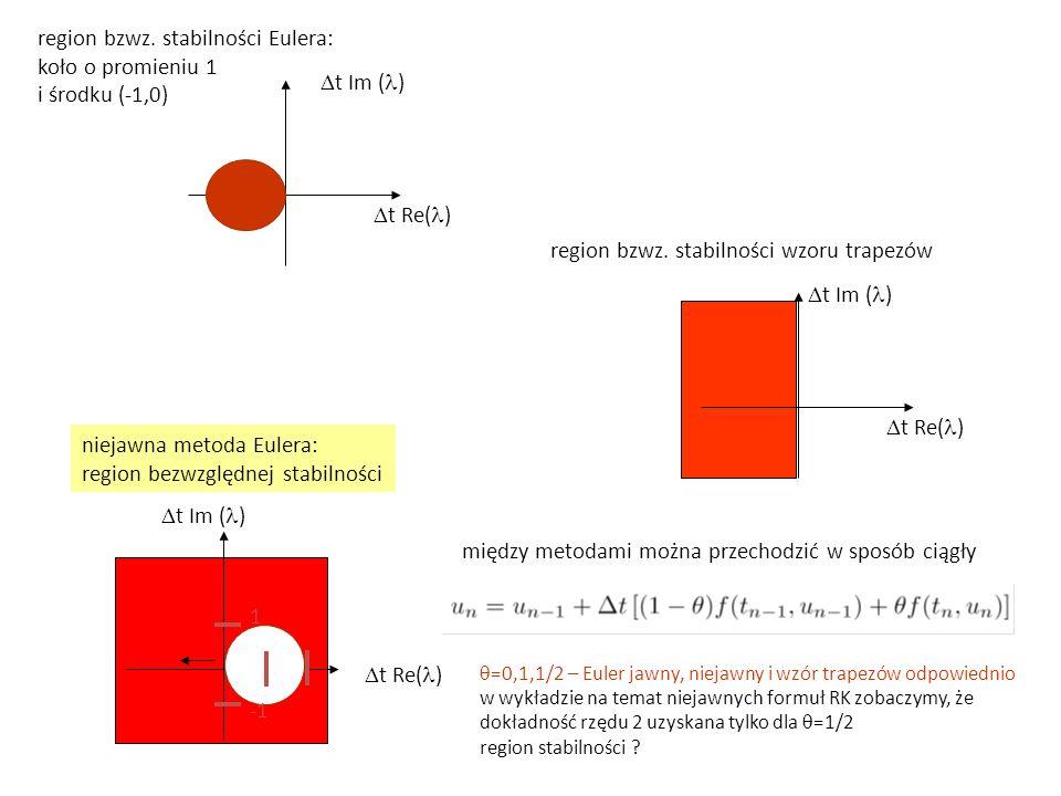  t Re( )  t Im ( ) region bzwz. stabilności Eulera: koło o promieniu 1 i środku (-1,0)  t Re( )  t Im ( ) region bzwz. stabilności wzoru trapezów