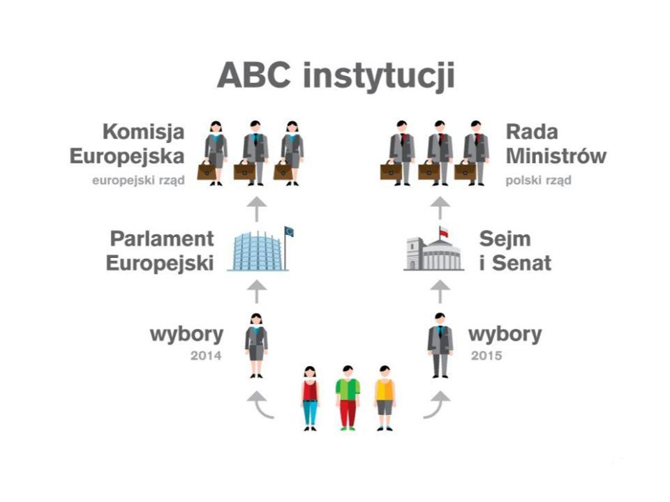 Frakcje w Europarlamencie