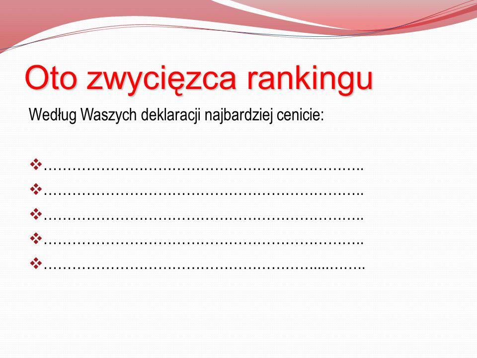 Oto zwycięzca rankingu Według Waszych deklaracji najbardziej cenicie:  …………………………………………………………..  …………………………………………………....……..