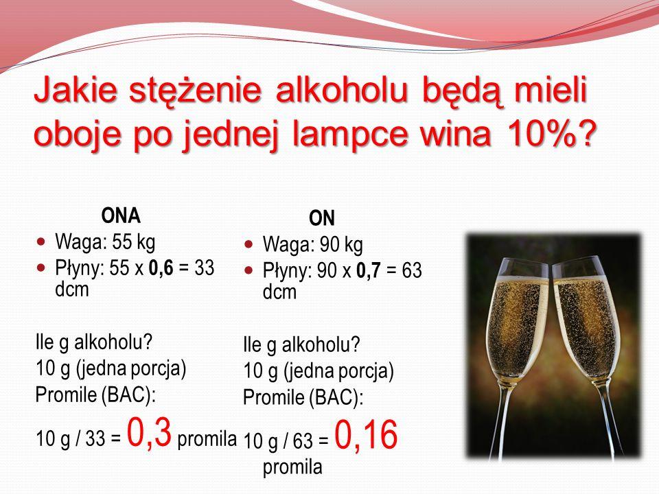 Jakie stężenie alkoholu będą mieli oboje po jednej lampce wina 10%? ONA Waga: 55 kg Płyny: 55 x 0,6 = 33 dcm Ile g alkoholu? 10 g (jedna porcja) Promi