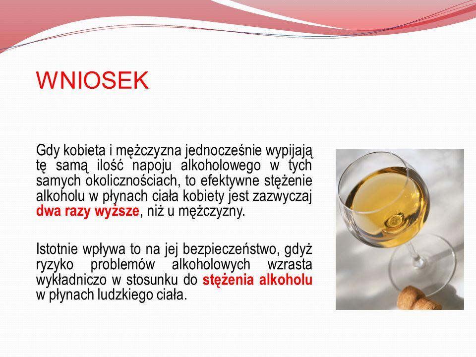 WNIOSEK Gdy kobieta i mężczyzna jednocześnie wypijają tę samą ilość napoju alkoholowego w tych samych okolicznościach, to efektywne stężenie alkoholu