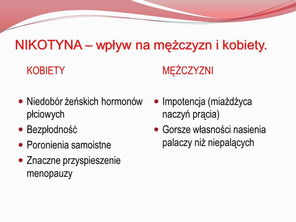 NIKOTYNA – wpływ na mężczyzn i kobiety. KOBIETY Niedobór żeńskich hormonów płciowych Bezpłodność Poronienia samoistne Znaczne przyspieszenie menopauzy