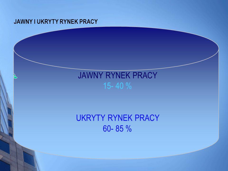 JAWNY I UKRYTY RYNEK PRACY JAWNY RYNEK PRACY 15- 40 % UKRYTY RYNEK PRACY 60- 85 %