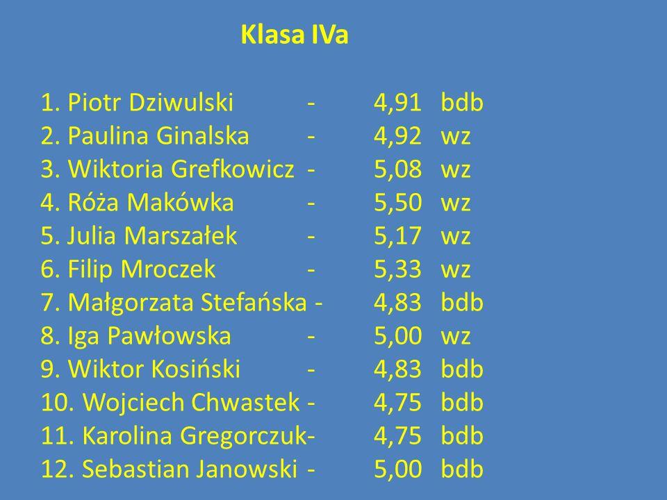 Klasa IVa 1. Piotr Dziwulski -4,91bdb 2. Paulina Ginalska-4,92wz 3. Wiktoria Grefkowicz-5,08wz 4. Róża Makówka-5,50wz 5. Julia Marszałek-5,17wz 6. Fil